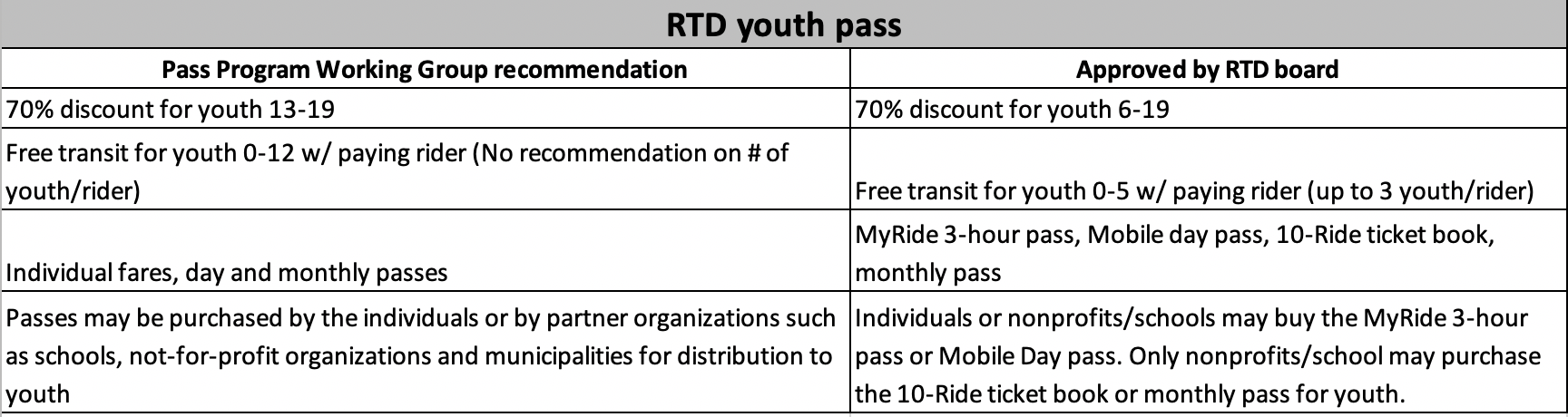 rtd-youth-pass